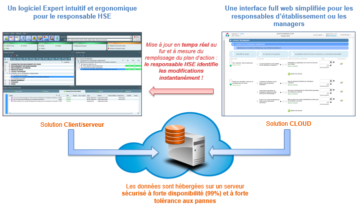 Solution-Cloud-innovante